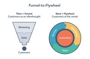 Funnel and Hubspot Flywheen